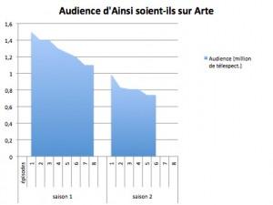 L'audience d'Ainsi soient-ils sur Arte